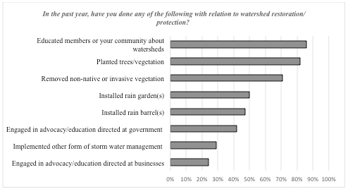 Figure 2: Watershed Stewards Activities in the Past Year
