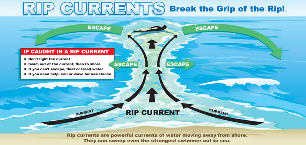 image showing how to escape a rip current